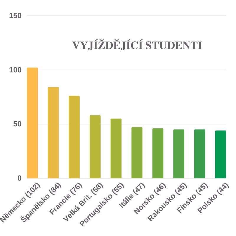 Graf ukazuje poměry zemí, do kterých za studiem na program Erasmus+ vyjeli studenti Masarykovy univerzity v akademickém roce 2016/17.